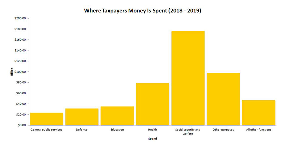 where taxpayers money is spent (2018-2019) chart