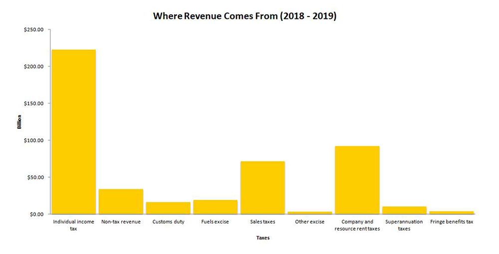 where revenue comes from (2018-2019) chart